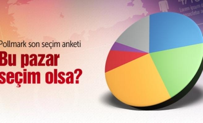 Pollmark son seçim anketinde çarpıcı sonuçlar