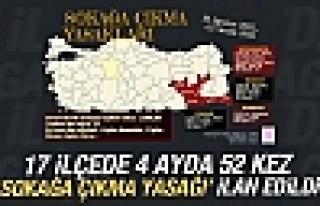 17 İlçede 4 Ayda 52 Kez 'Sokağa Çıkma Yasağı'...